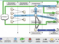 Компания «Лаборатория Касперского» запустила сервис защиты от DDOS-атак