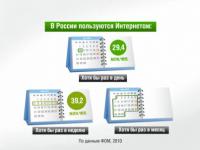 Аудитория российского интернета