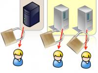 Phreebird Suite – ПО для быстрого тестирования работы протокола безопасности DNSSEC