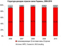 Телеком-отрасль Украины. Итоги 2010