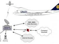 Бесплатный WiFi в самолетах — перспектива ближайшего будущего?