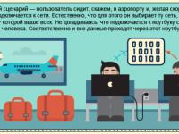 """Инфографика: """"Бесплатный Wi-Fi: друг или враг?"""""""