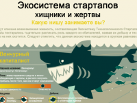"""Инфографика: """"Экосистема технологического стартапа"""""""