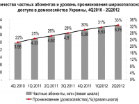 """Рынок широкополосного доступа в Интернет Украины """"Broadband Ukraine, 2Q12"""""""