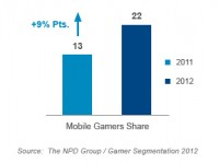 Игровые консоли уступают рынок портативным устройствам