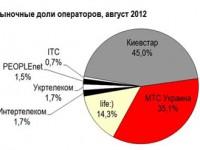 Обзор состояния украинского рынка сотовой связи в августе 2012 года