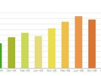 За полгода интернет-провайдеры заработали на абоненте 494,6 грн