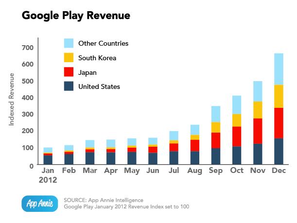 Страны, в которые Google перечисляет деньги за разработку мобильных приложений