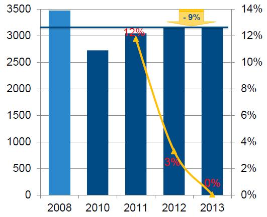 Динамика рынка ИТ в Украине