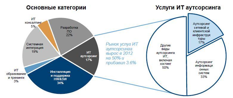 Структура украинского ИТ-рынка