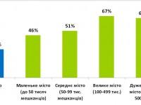 Половина взрослого населения Украины пользуется Интернетом