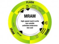 Японско-американский альянс разрабатывает энергоэффективный стандарт MRAM