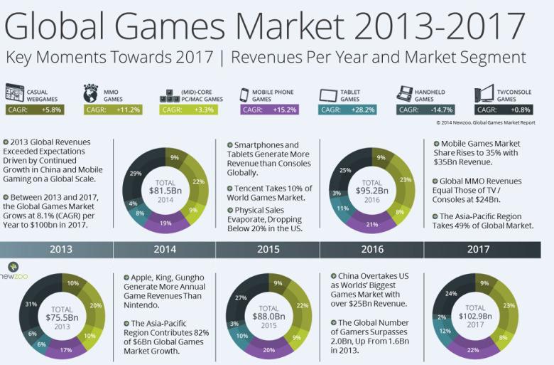Прогноз развития рынка видеоигр