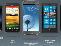 Что ждёт смартфоны в будущем?