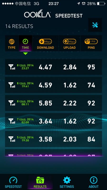 Cредняя скорость обмена данными в 3G-сети составила 3 Мбит/с для приёма и 1,5 Мбит/с на отдачу
