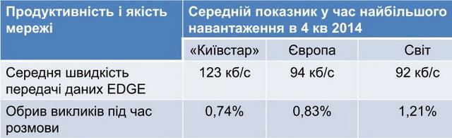 Средняя скорость передачи данных по технологии EDGE в «Киевстар» примерно на 25% выше, чем в Европе