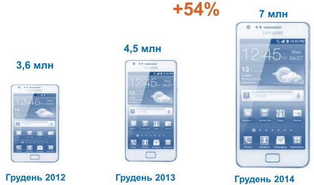 Проникновение смартфонов в сети «Киевстар»