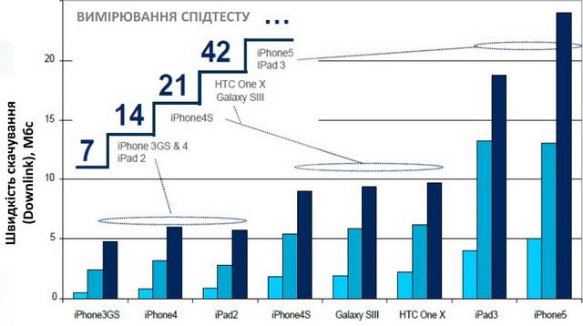 Скорость доступа зависит от типа 3G-модема, используемого в телефоне