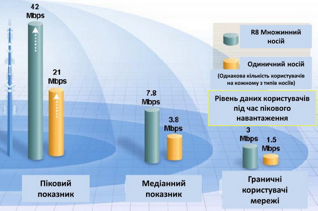 Использование технологии HSPA+ с двойной несущей увеличивает емкость сети в 2 раза