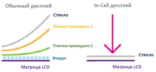 Особенность технологии In-Cell в том, что между стеклом и LCD-матрицей отсутствует воздушная прослойка и пленка-проводник.