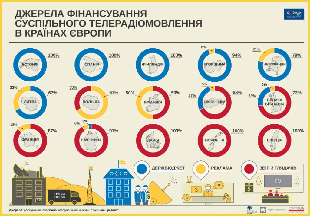 Інфографіка: Як фінансують суспільне телебачення в різних країнах