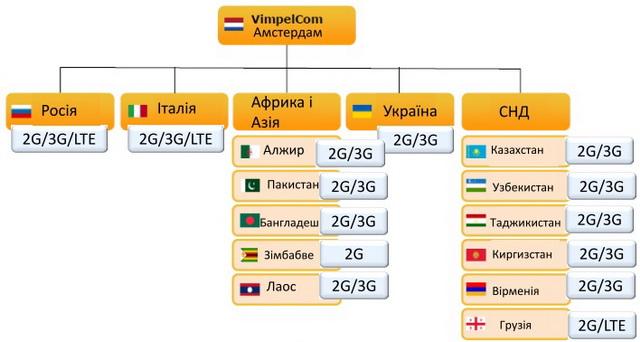 Среди 14 стран, в которых работает холдинг VimpelCom, только в Украине и Зимбабве нет связи 3G