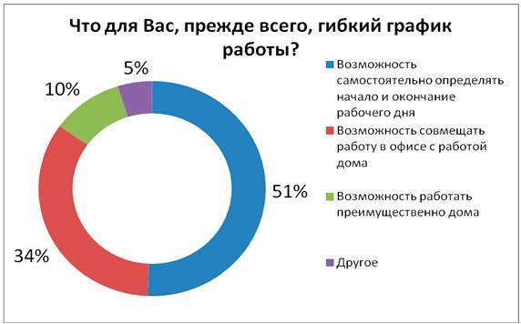 Что такое гибкий рабочий график. Источник: hh.ua