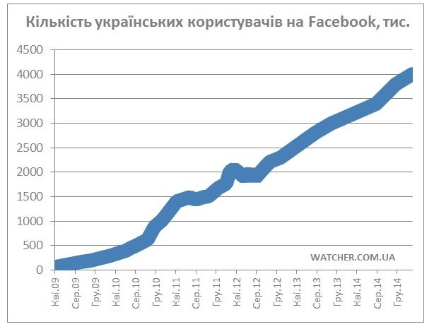 https://www.imena.ua/blog/ua-audytoriya-facebook-zrosla/