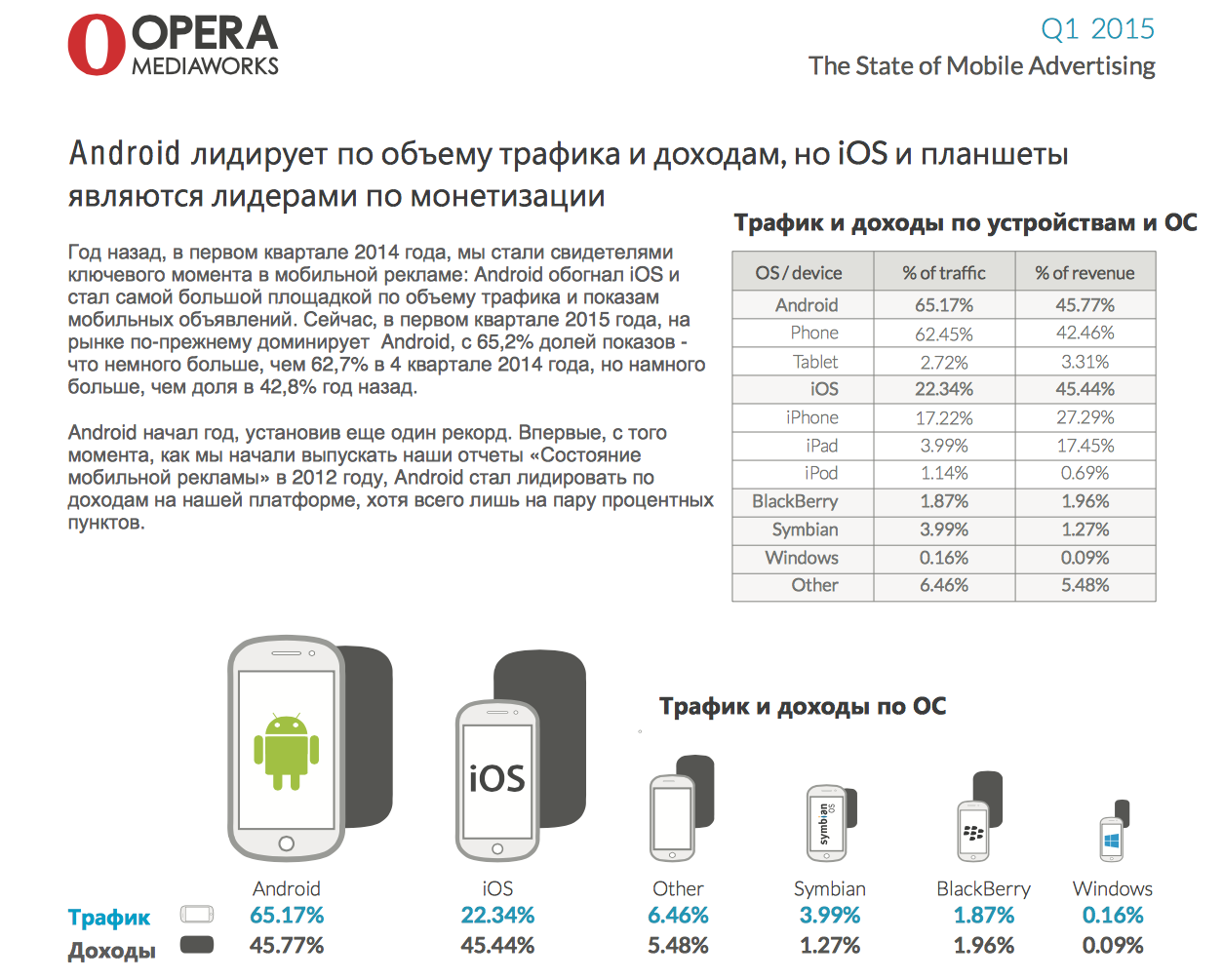 Ситуация на рынке мобильных приложений и рекламы