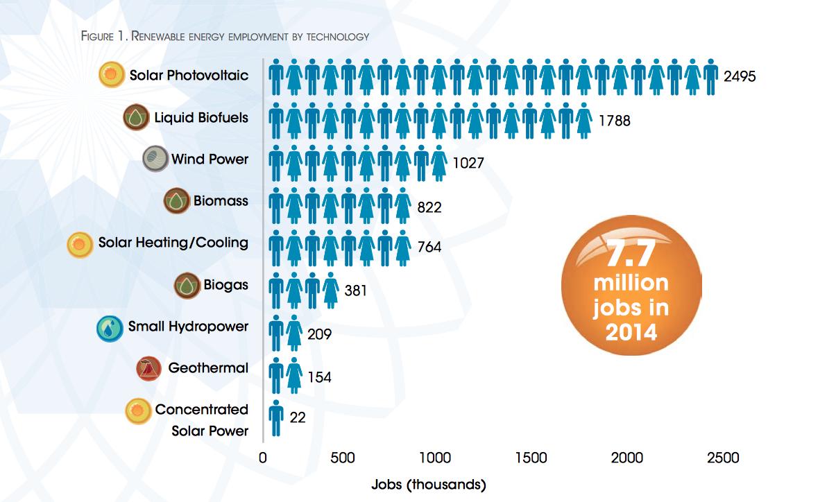 Как выглядит «зелёная энергетика» в мире — отчёт IRENA