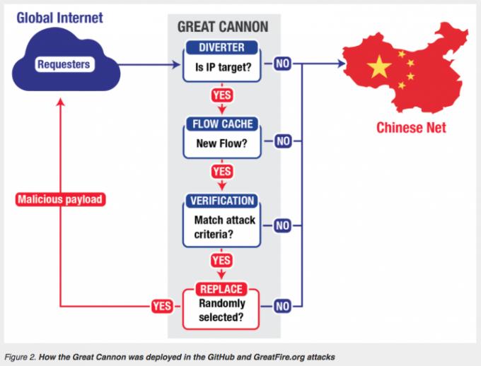 Исследователи установили, как работает «Великий Китайский файерволл» и система управления DDoS-атаками в Китае