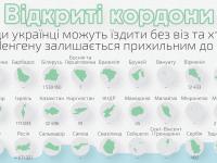 Інфографіка: Куди українські інтернет-підприємці можуть поїхати без віз
