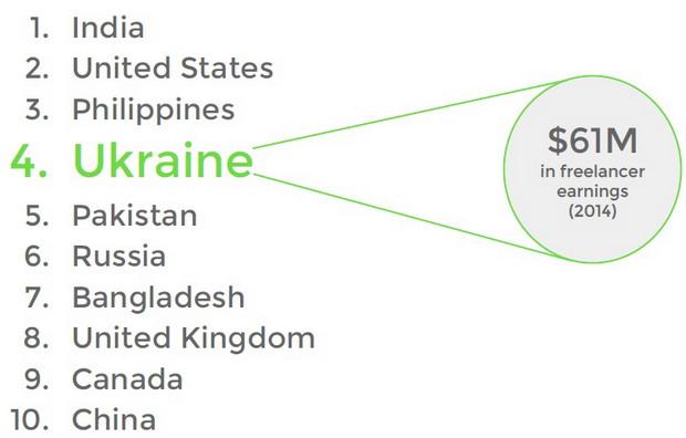 ТОП-10 стран с наибольшим числом фрилансеров