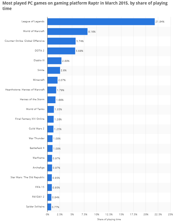 mostplayedpcgames