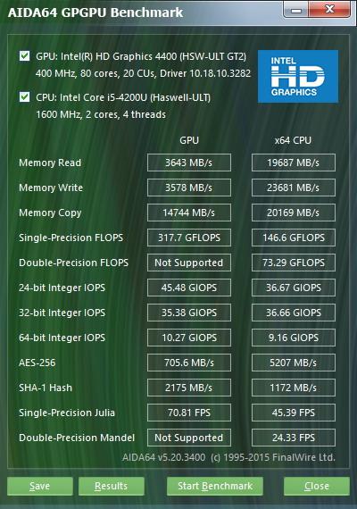 Результаты тестирования графической подсистемы с помощью утилиты AIDA64 GPGPU Benchmark