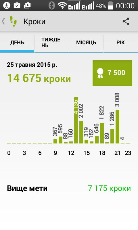 Lifelog позволяет просмотреть статистику по физической активности в течение дня