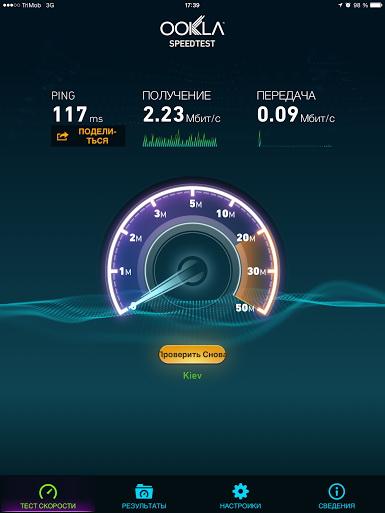 Особенно низкой в сети «ТриМоб» была скорость отдачи данных
