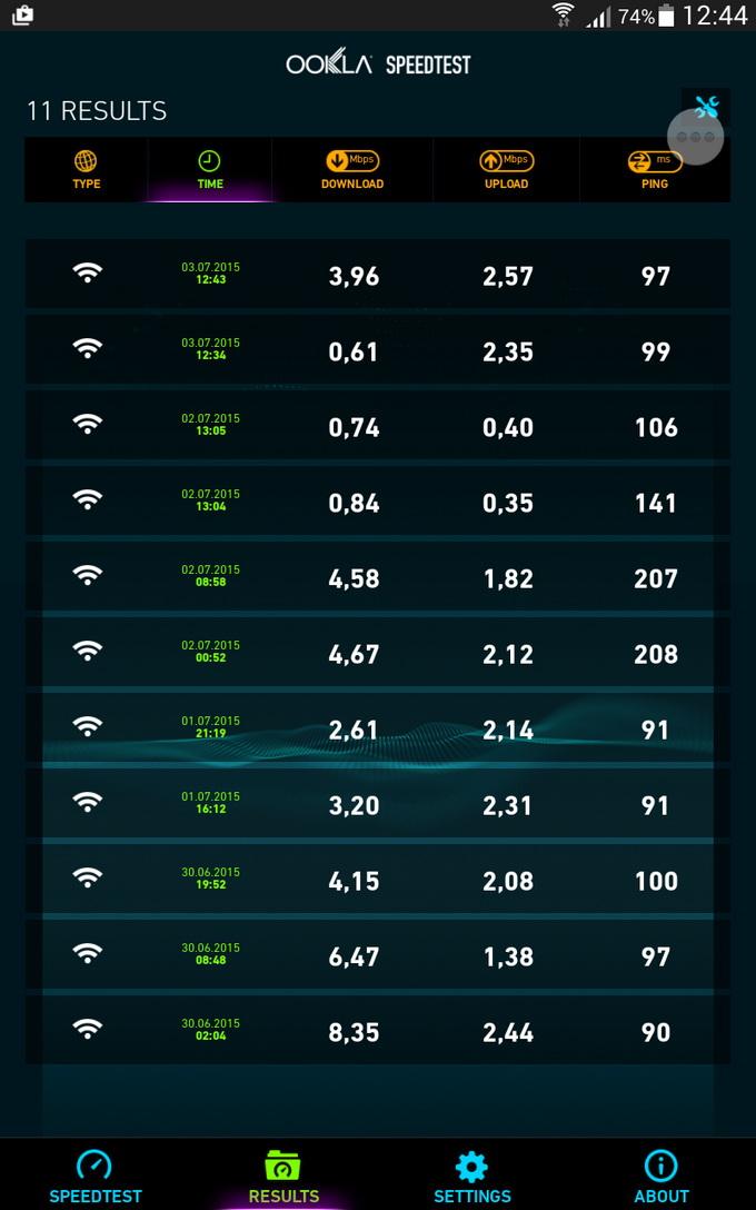 Доступ в интернет через 3G-сеть оператора осуществлялся с помощью мобильного Wi-Fi-роутера Huawei EC 5321 (Rev.B).