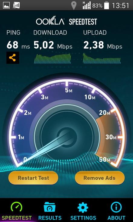 Скорость indoor 3G от МТС внутри помещений