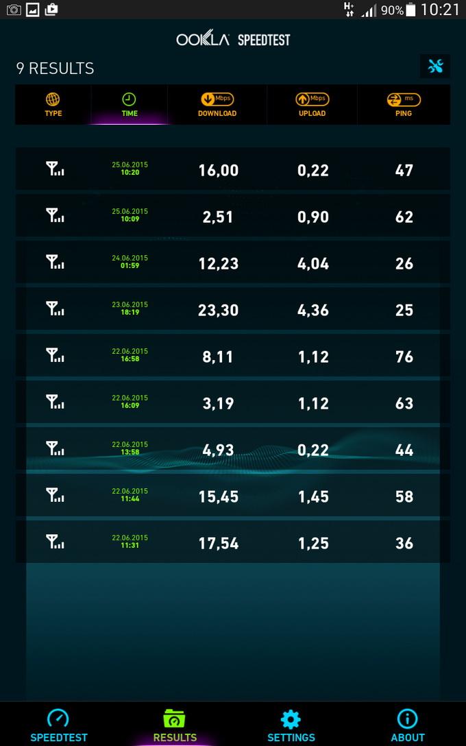 Поддержка связи 3G обеспечивает скоростной доступ в интернет фактически в любом месте, где есть соответствующее покрытие