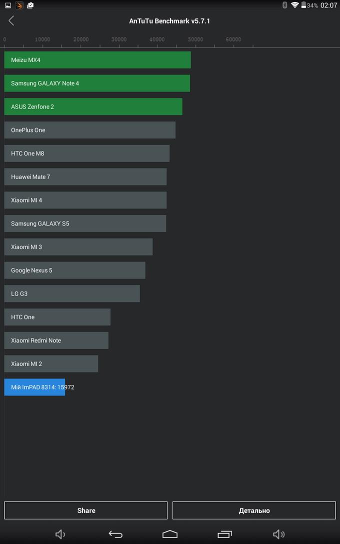 Результаты тестирования производительности с помощь утилиты AnTuTu Benchmark