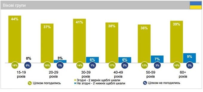 ukrinfografika