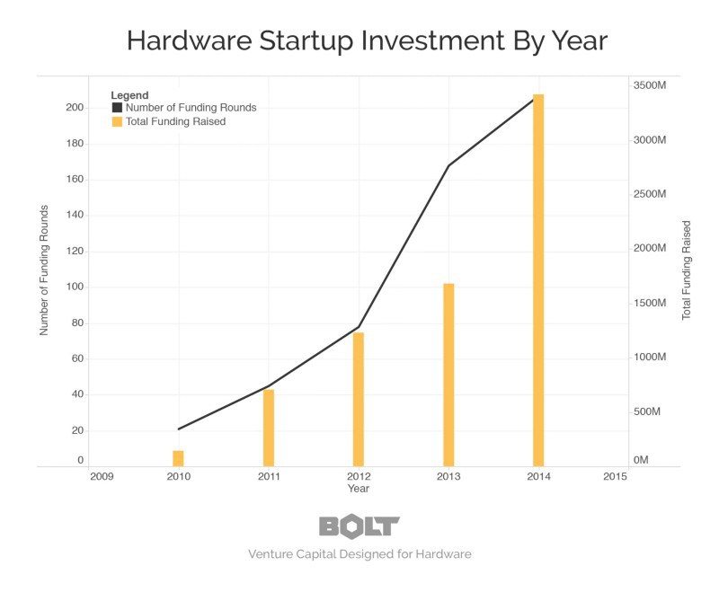 hardware-startup-investment-by-year