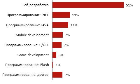 Структура вакансий для программистов на портале rabota.ua в 2015 году