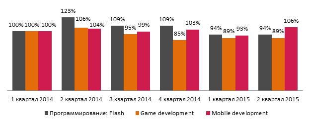 Динамика количества вакансий для программистов (Flash, Game, Mobile) на rabota.ua в 2014-2015 гг. Данные за 1 квартал 2014 года приняты за точку сравнения (100%)