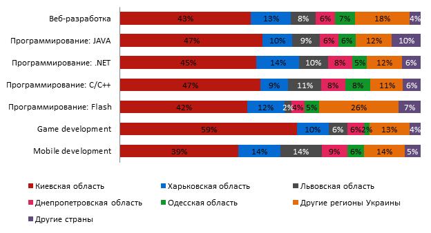 Структура вакансий для программистов на портале rabota.ua в 2015 году по регионам
