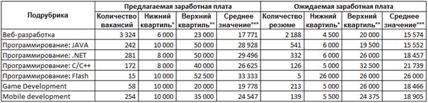 Средние зарплаты программистов по вакансиям и резюме в 2015 году