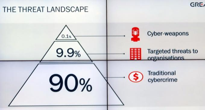 Доля традиционных киберпреступлений составляет порядка  90%