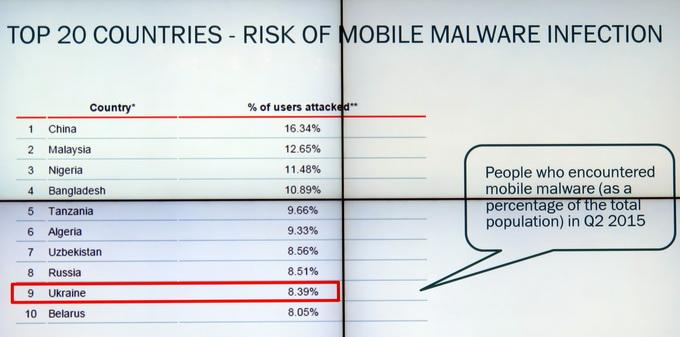 Украина попала в десятку стран с наиболее высоким риском заражения вредоносным кодом для мобильным платформ