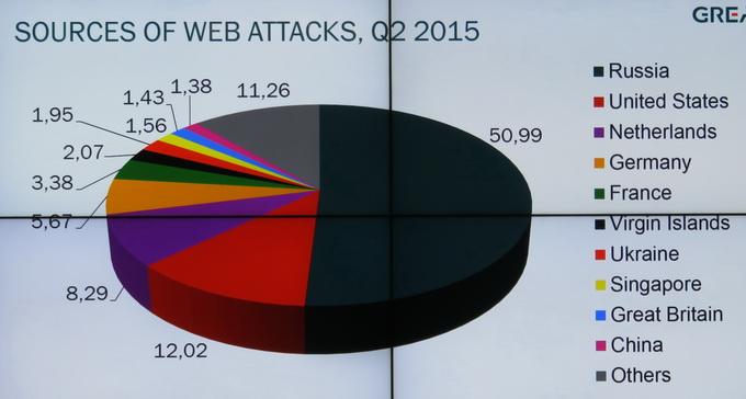 Российская Федерация стала несомненным  лидером по числу проведенных веб-атак